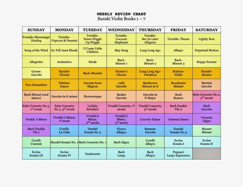 Weekly Suzuki Review Chart
